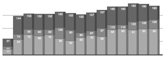 Créer un graphique en barres avec CSS et PHP