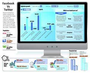 Schéma comparatif Facebook/Twitter © Webilus