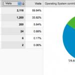 Statistiques d'utilisation par système d'exploitation