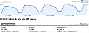 Un exemple de courbe d'audience de la solution Google Analytics