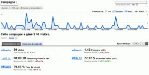 L'analyse des retombées d'une campagne emailing, dans Google Analytics