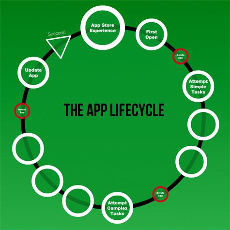 cycle de vie d'une application mobile
