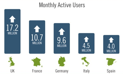 applications mobiles utilisation europe france
