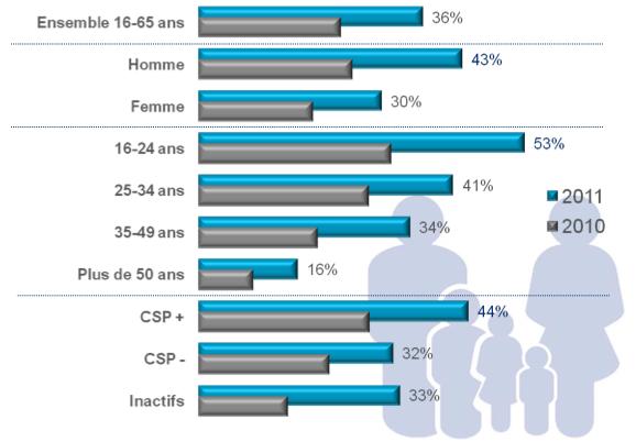 population mobinaute France