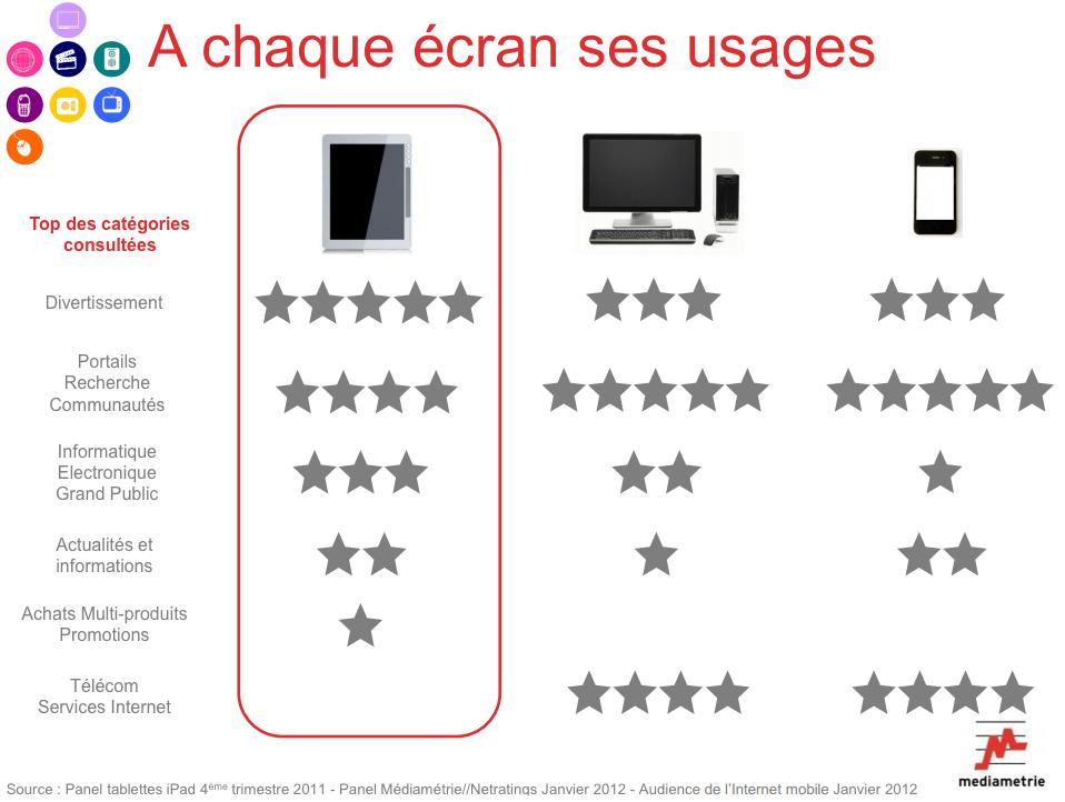 Etude Médiametrie sur les utilisateurs de tablette en France