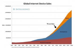 La folle envolée des vente de smartphones et de tablettes