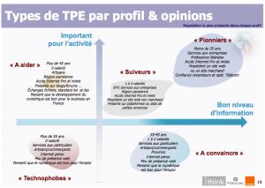 Profil des TPE sur Internet