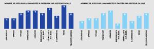 Les réseaux sociaux ventilés selon le secteur d'activité