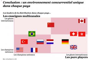 La concurrence entre pure players et multicanal local et international
