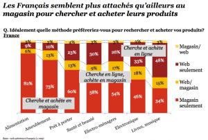Les Français préfèrent les magasins au e-commerce