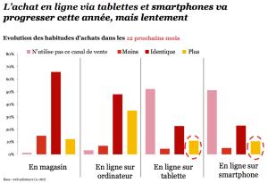 Les smartphones et tablettes versus ordinateurs en e-commerce