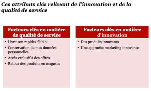 L'innovation et les services : les critères pour dépenser plus