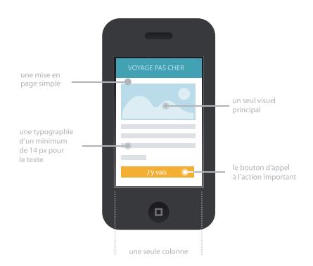optimiser-email-responsive