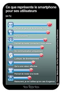 Que représente le smartphone pour ses utilisateurs