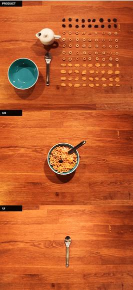 La différence entre UX et UI en trois images