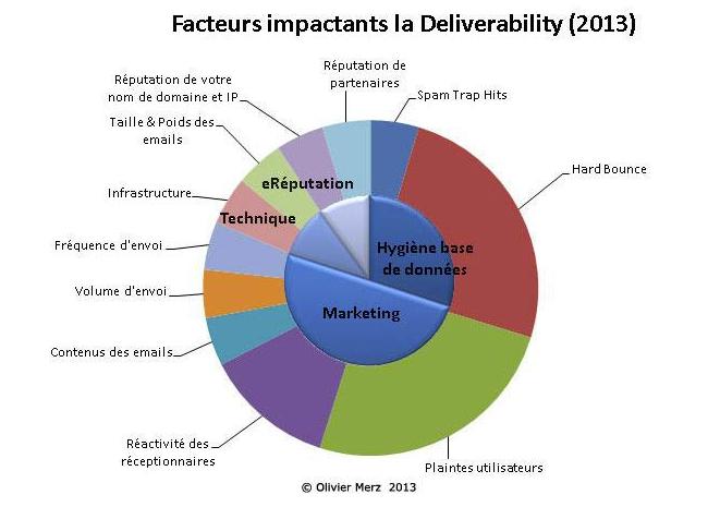 11-facteur-emailing-delivrabilite
