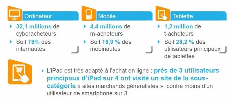 e-commerce-2012-mediametrie