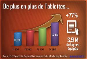vente-tablettes-France-2012