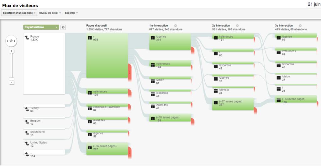 Graphique Google Analytics des taux de sortie