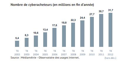 En 10 ans, le nombre de cyberacheteurs n'a cessé de croître