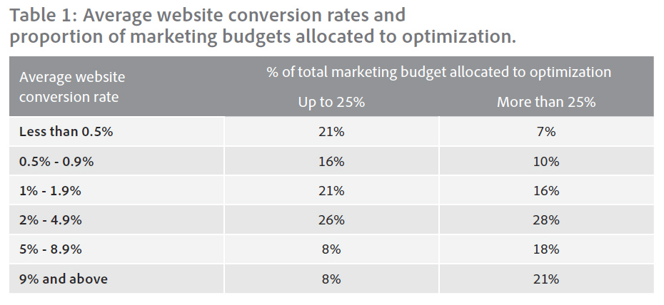 Les budgets alloués à l'optimisation d'un site impacte le taux de conversion