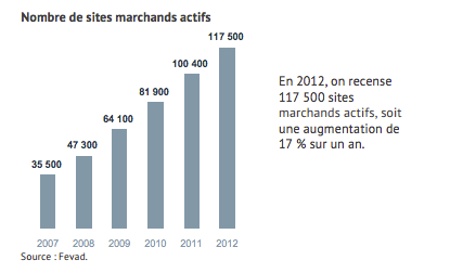 Les sites e-commerce : une progression continue