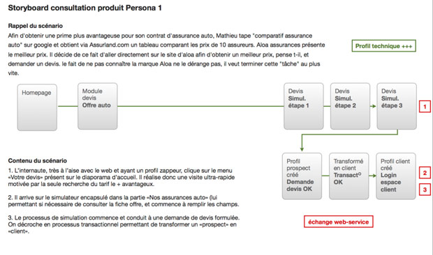 storyboard persona parcours client lunaweb