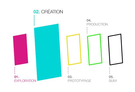Étape 1 : la création