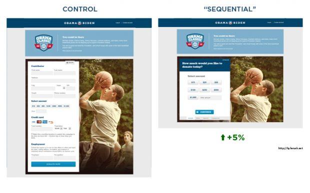 Séquence de test A/B sur le site de campagne d'Obama