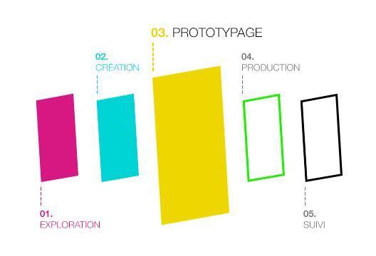 Aventure Digitale - Prototypage