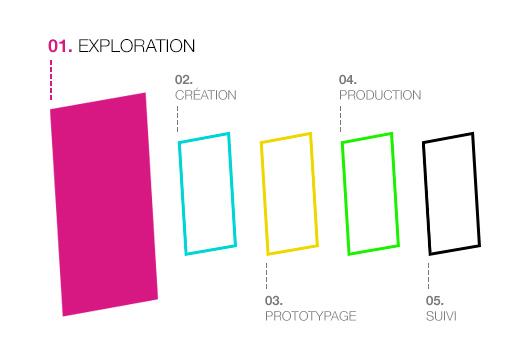 Méthode web design et itération chez LunaWeb