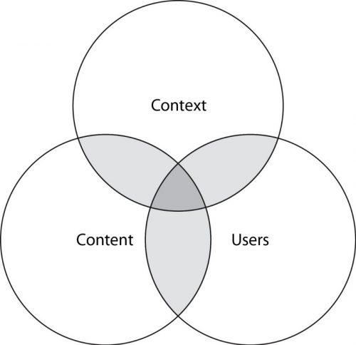 Diagramme de Peter Morville en illustration pour le blog LunaWeb