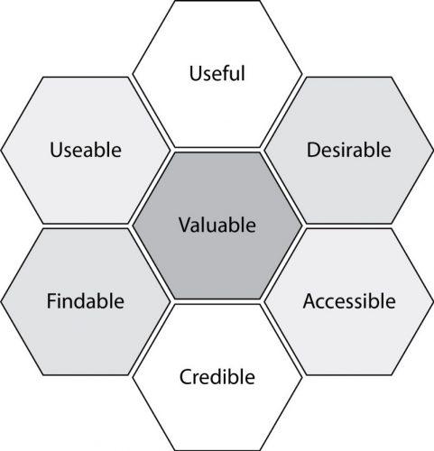 Les problématiques particulières du web, illustrer par un Diagramme de Peter Morville sur le blog LunaWeb