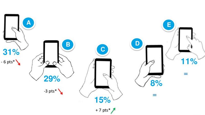 Enquête d'usage des smartphone avec Personae User Lab, conférences UX Rennes et LunaWeb