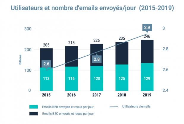 Prédiction d'une courbe croissante pour l'envoi des e-mailings et leurs utilisateurs jusqu'en 2019