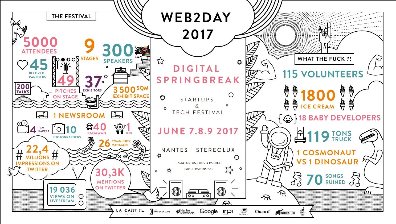 Programme du festival numérique Webd2Day 2017