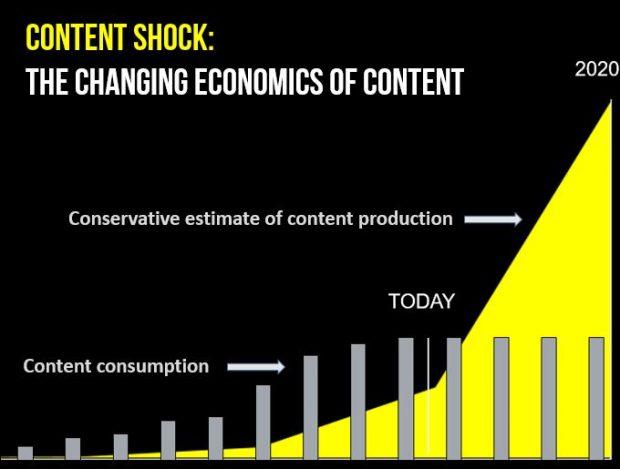 content shock  : graphique sur l'évolution de l'économie du contenu - crédit  www.businessesgrow.com - LunaWeb