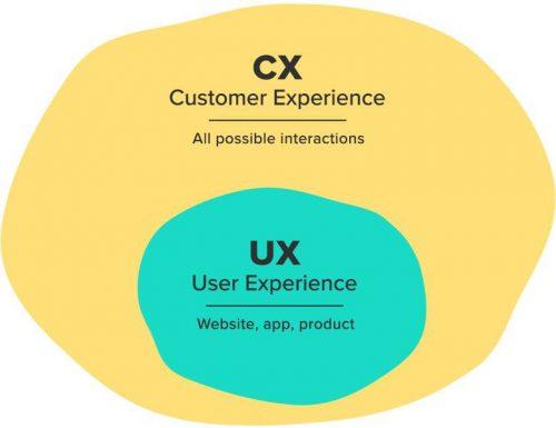CX et UX