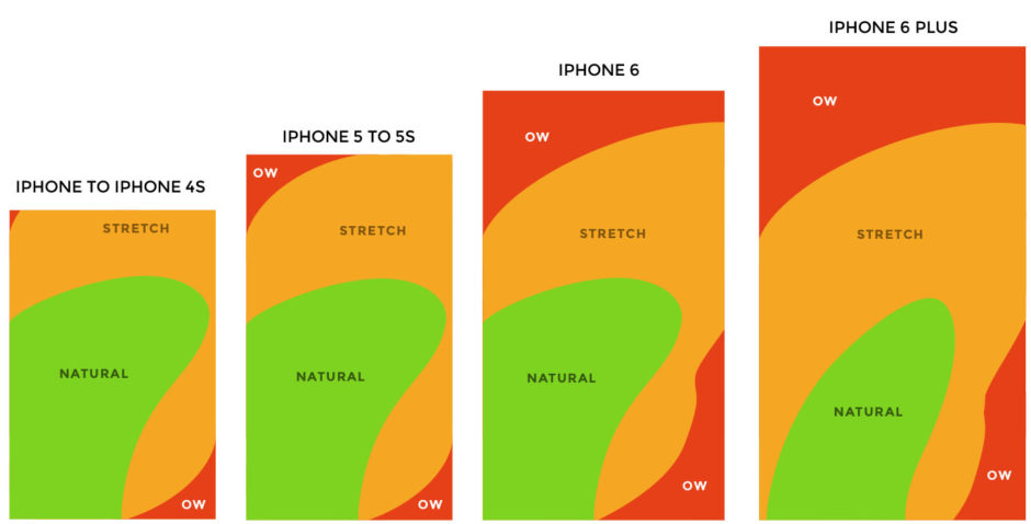 mobile-touch-zone-UX