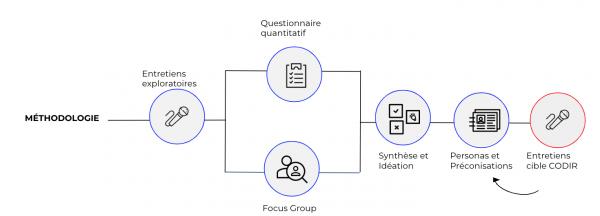 Méthodologie ateliers UX groupe Idea
