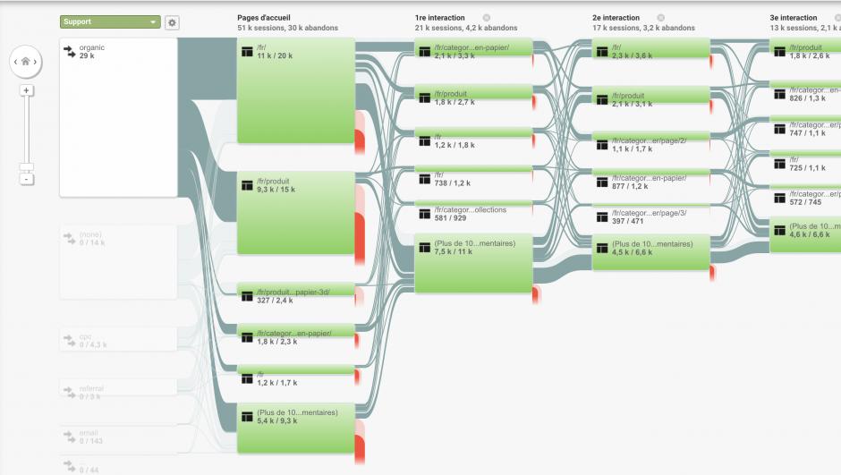 parcours-comportement-utilisateur-analytics