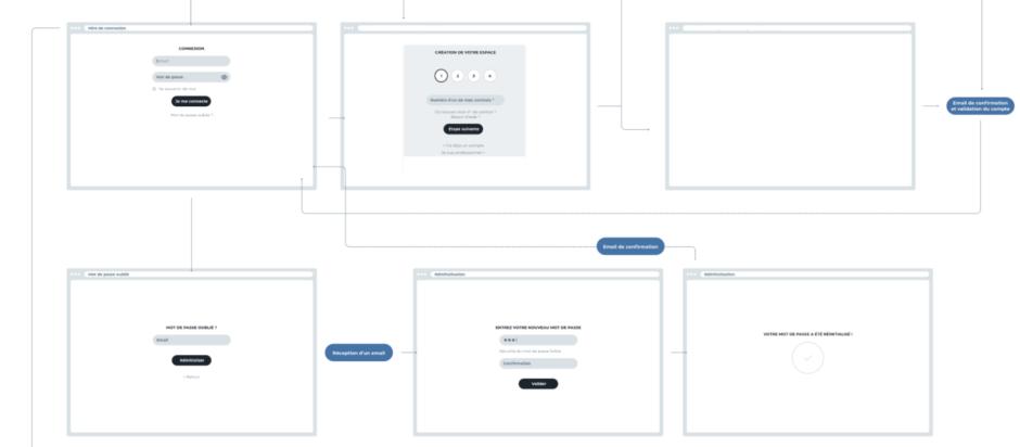 User-flow parcours utilisateurs