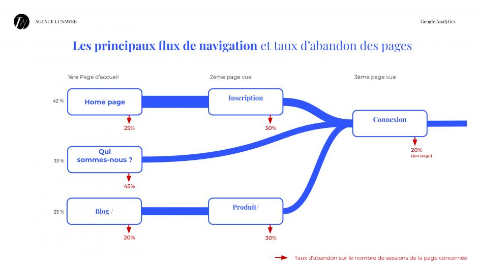 Audit SEO - Analyse des parcours