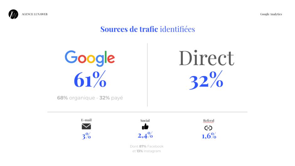 Audit SEO - étude des sources de trafic