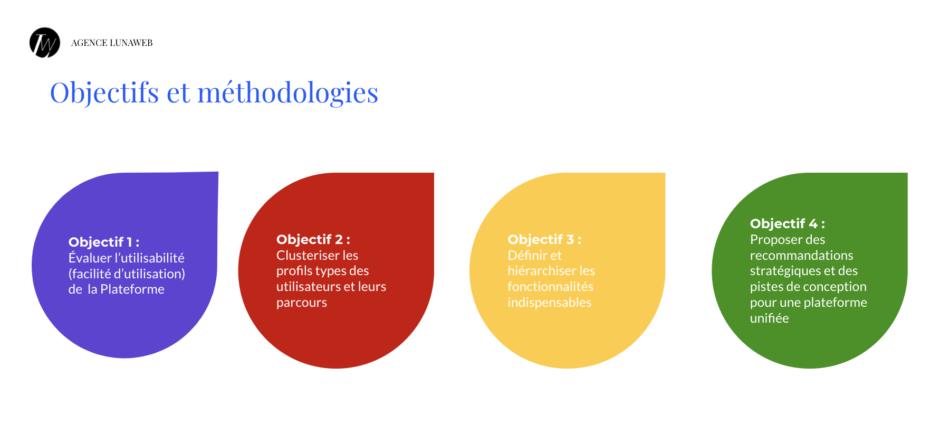 Objectifs et méthodologies de notre projet d'UX research