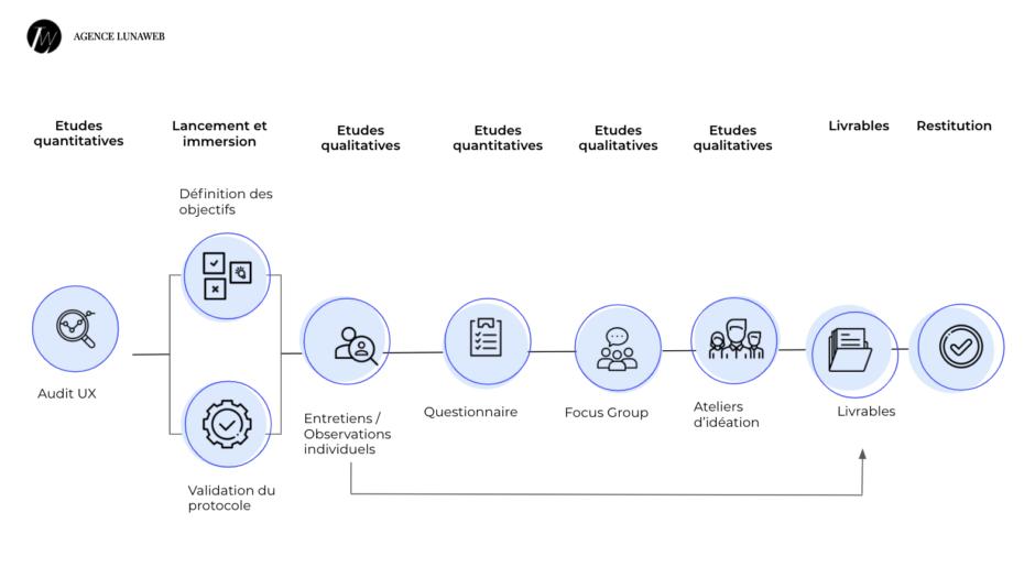 Les étapes de notre projet UX research
