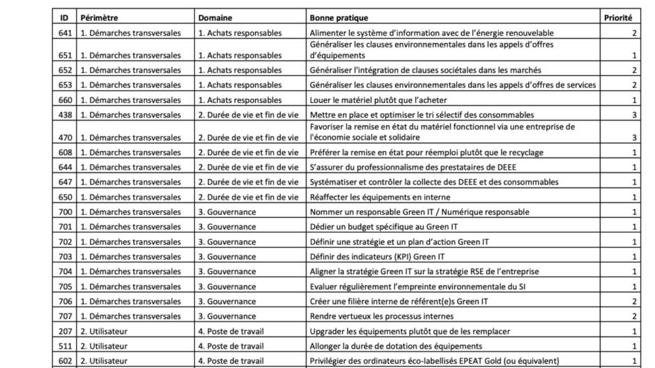 Liste de bonnes pratiques environnementales