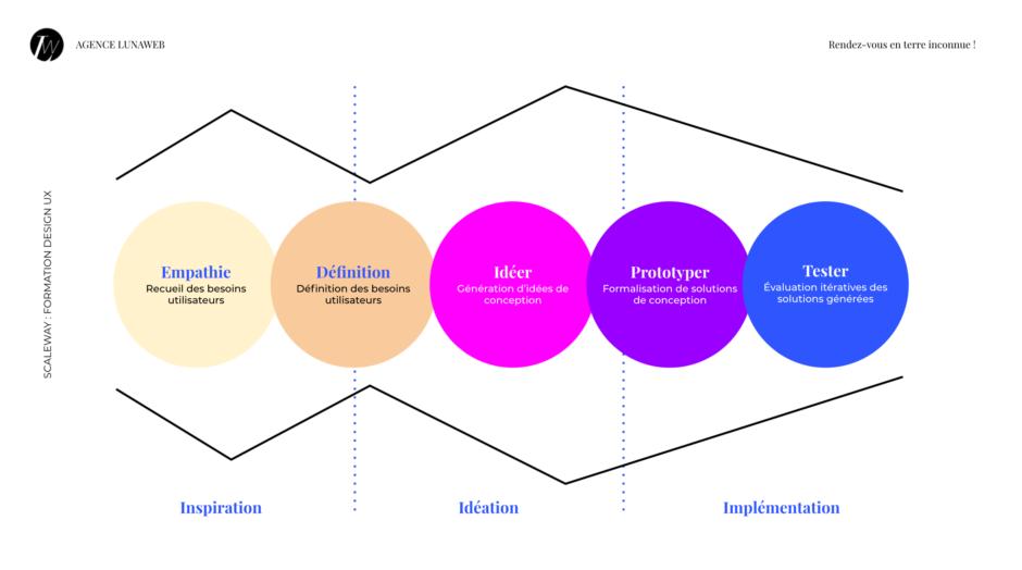 Les cinq étapes du design thinking